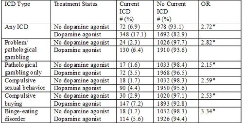 Dopamine agonist and gambling bitcoin gambling review