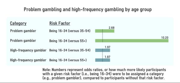 G line gambling john gamble md