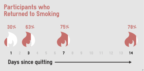 Figure: Most participants who returned to smoking did so within the first  few days of their quit attempt. Nearly all of the people who made it  through the ...