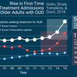 STASH, Vol. 15(6) - Attention at all ages: A recent, rapid increase in opioid treatment among older adults