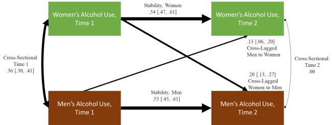 Path Model illustrating study findings as listed above
