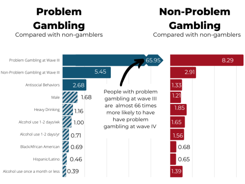 Bar chart showing odds ratio non-problem gambling and problem gambling behaviors at Wave IV by behaviors in wave III.  The largest increase is for individuals who engaged in gambling behaviors at wave III, with odds ratios of 65.95  and 5.45 for problem gambling and non-problem, respectively, by wave IV.  The smallest odds ratios were 0.68 and 0.46 for problem and non-problem gambling, respectively, for those who were hispanic/latino.