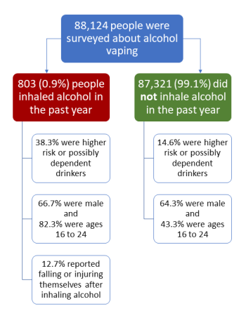 Figure showing  risk factors for individul=als who did and did not inhale alcohol