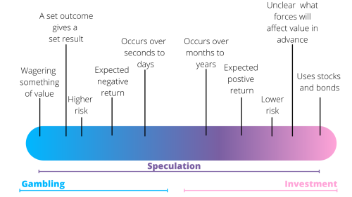 Blue-purple-pink spectrum showing the behaviors and characteristics of gambling, speculation, and investment.  Image shows that speculation exists as a middle ground, sharing many common attributes with both gambling and investment, which do not overlap with one another.
