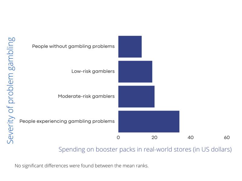 Severity of problem gambling (1)